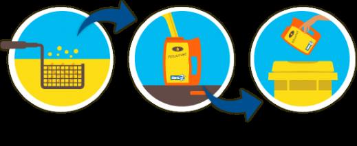 Frituurvet recycle het, schema