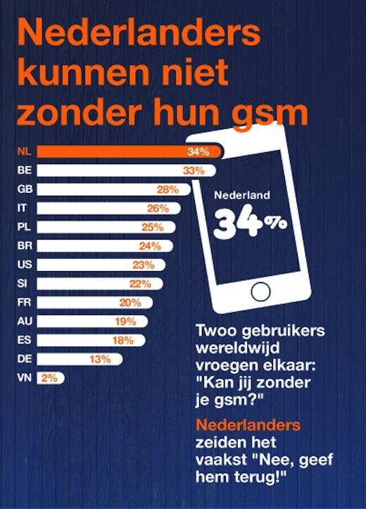 Nederlanders kunnen niet zonder hun gsm, Onderzoek Twoo.com, Infografic
