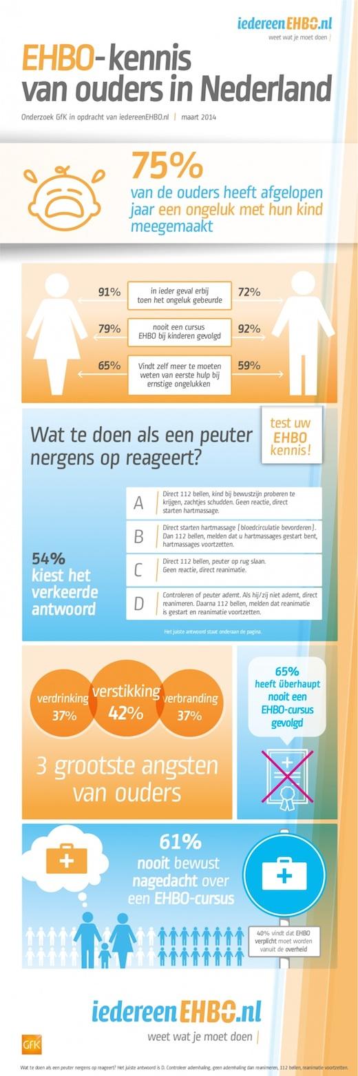EHBO-kennis van ouders in Nederland
