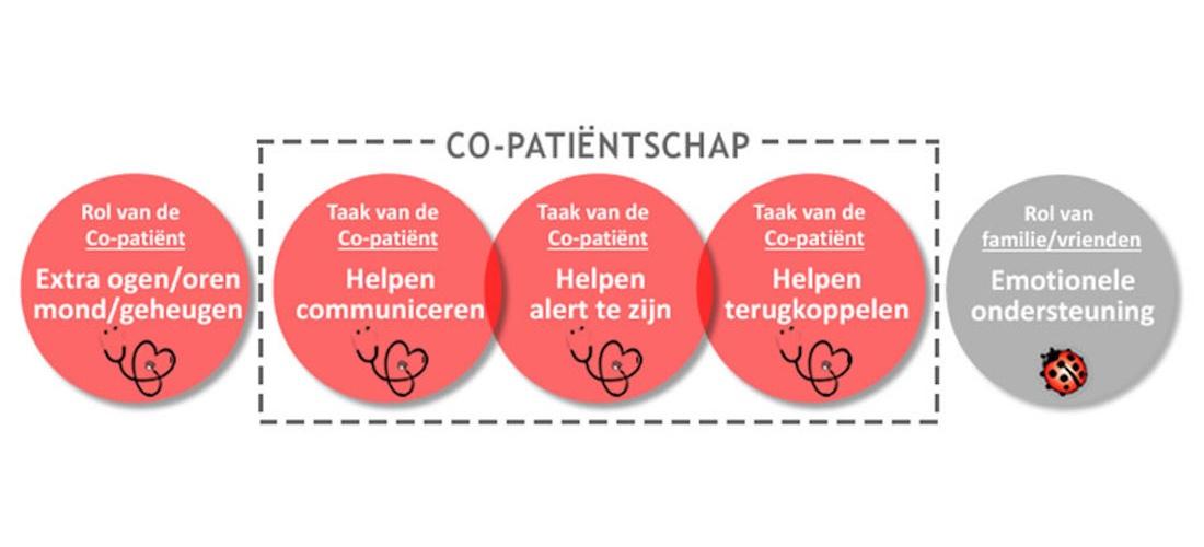 co-patientschap