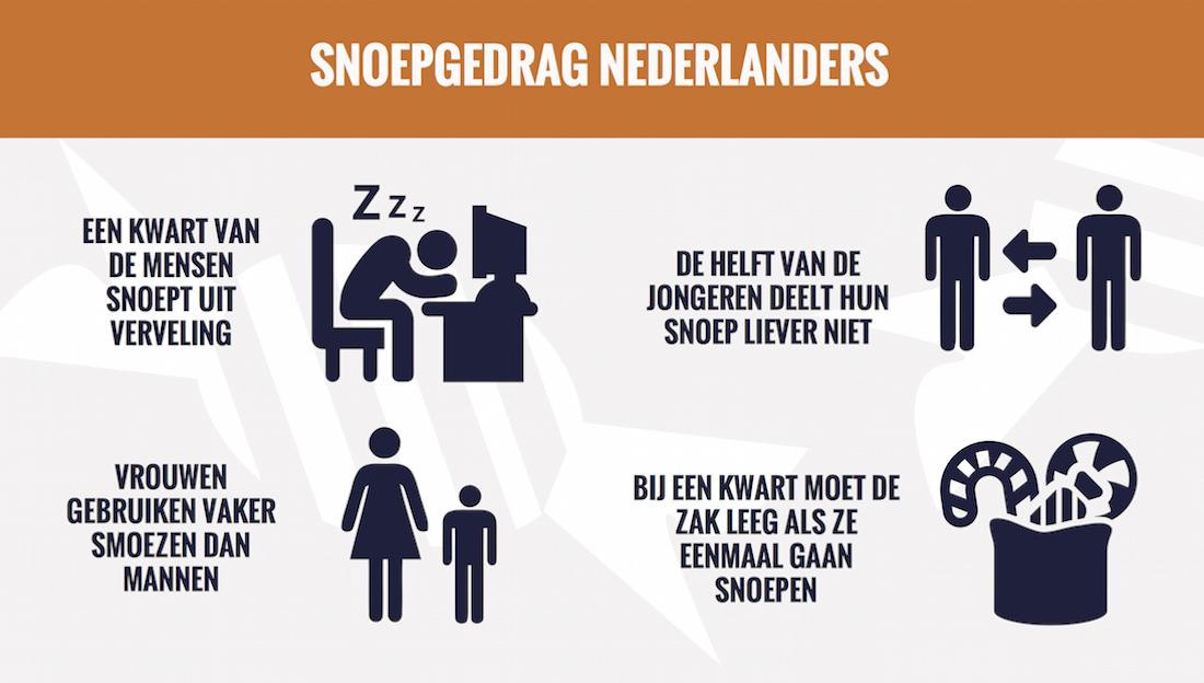 Snoepgedrag Nederlanders