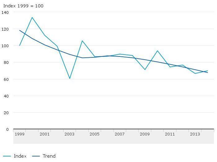 Bospaddenstoelen 1999-2014