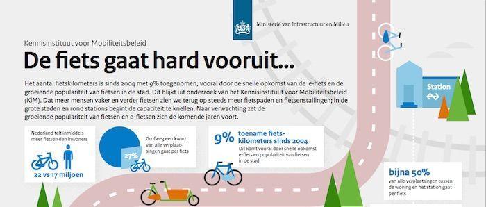 De fiets gaat hard vooruit