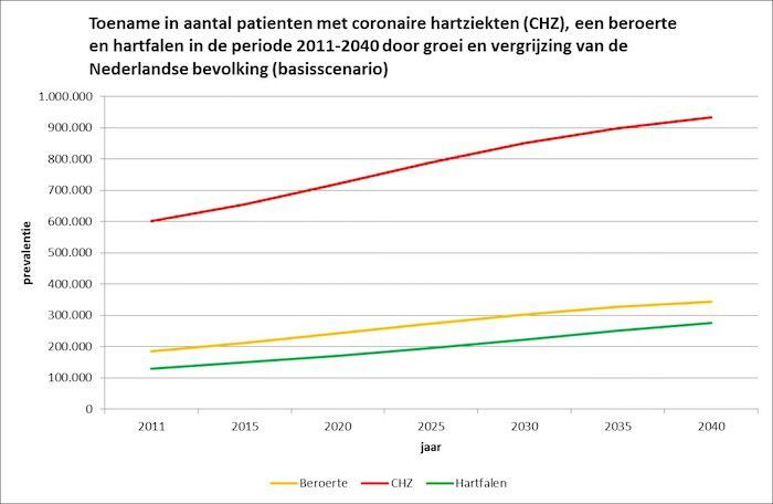 Hartpatienten in Nederland 2040