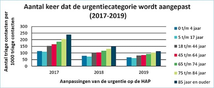 Kolomdiagram van het aantal keer dat de urgentiecategorie wordt aangepast tussen 2017-2019
